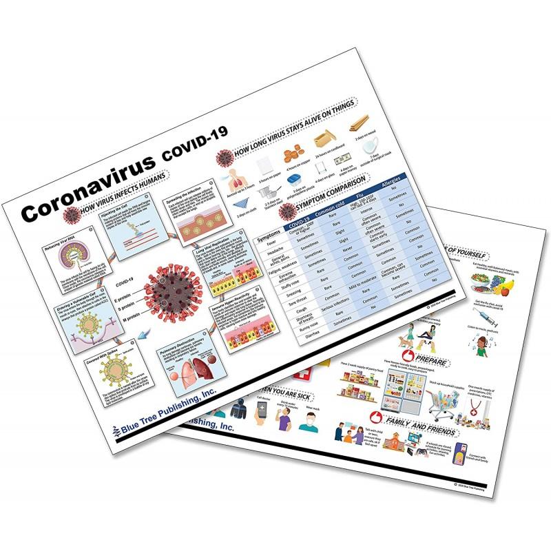 Coronavirus Disease Covid-19 Chart