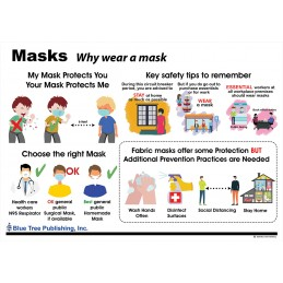 Masks Chart front